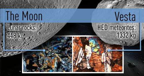 Scientists find Moon, asteroids share history