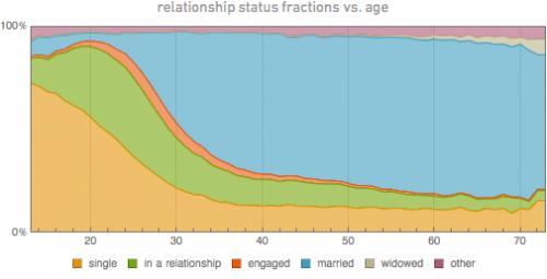 Wolfram Alpha data reveals social/personal patterns of