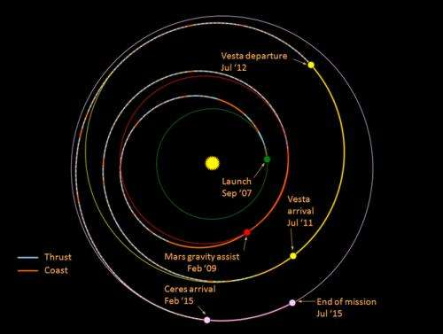 Another Mars mission ... but what about the rest of the solar system?