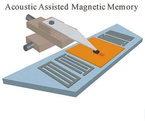Researchers invent 'acoustic-assisted' magnetic information storage
