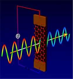 Graphene nanoribbons an ice-melting coat for radar