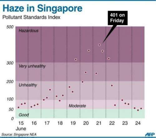 Graphic showing Singapore's Pollutant Standards Index readings since last week