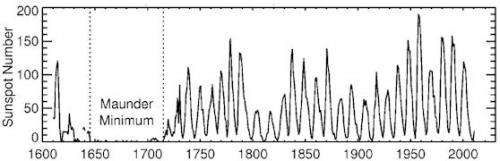 Solar variability and terrestrial climate