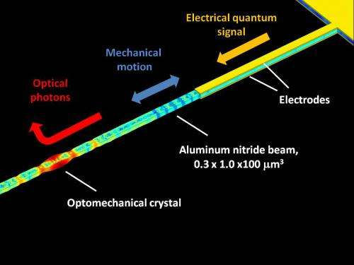 UCSB researchers make headway in quantum information transfer via nanomechanical coupling