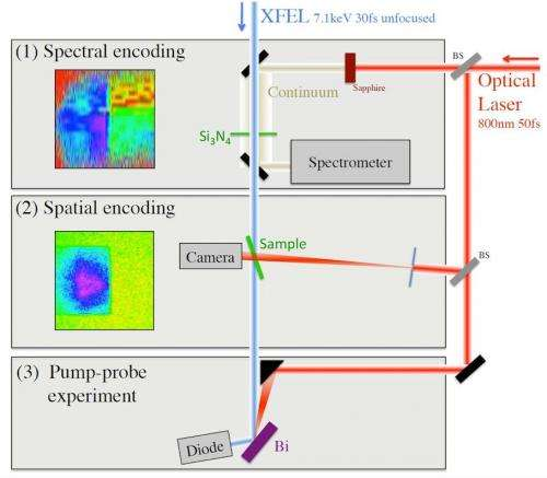 New x-ray tool proves timing is everything