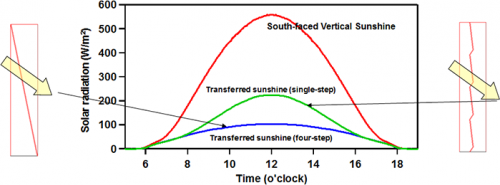 Energy-saving light-control film that automatically controls sunlight transmission in summer and winter