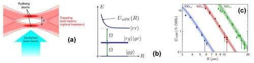 Researchers perform first direct measurement of Van der Waals force