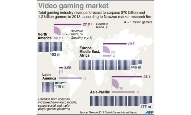 Graphic on the global games market