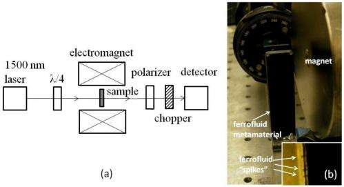 Researchers create metamaterial that looks similar to 3D Minkowski spacetimes