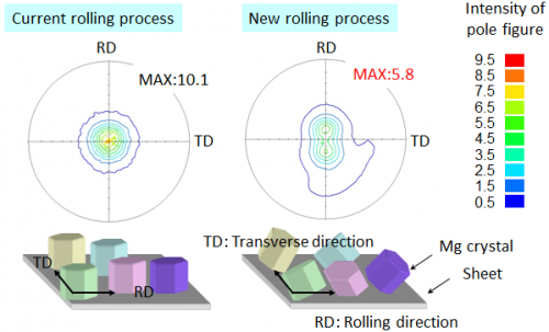 Development of new rolling process for improving room-temperature formability of damping magnesium alloy sheets