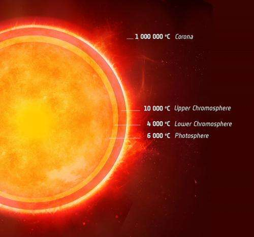 A cool discovery about the Sun's next-door twin