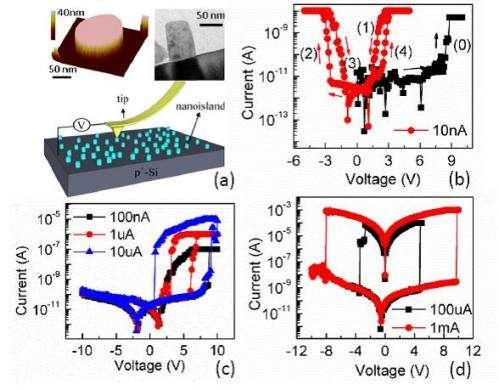 Advancing resistive memory to improve portable electronics