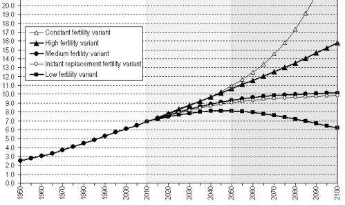 A model predicts that the world's populations will stop growing in 2050