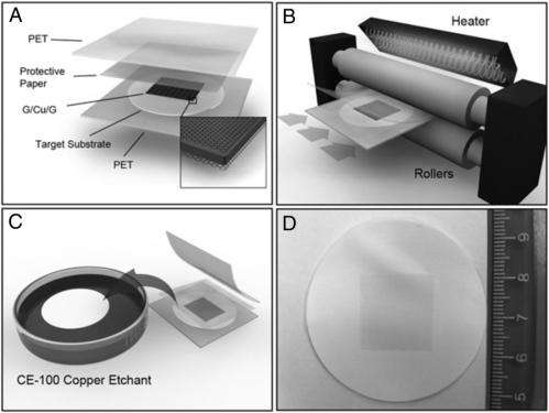 Better, faster, simpler: Depositing graphene directly onto flexible substrates
