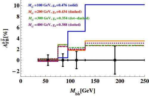 Quark asymmetries hint at physics beyond the Standard Model