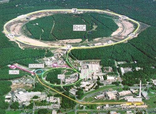 BNL RHIC collider facility