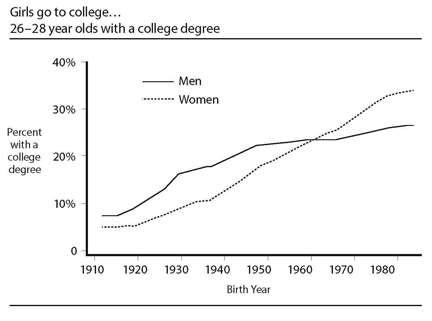 Boys' lack of effort in school tied to college gender gap