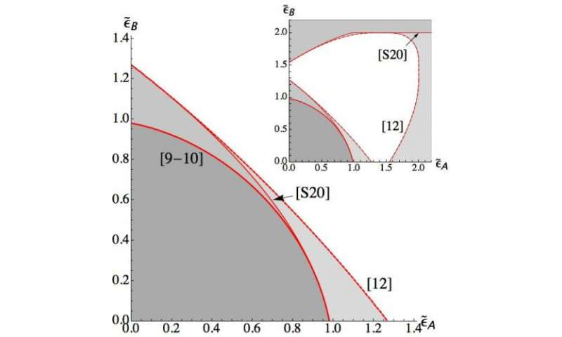 Uncertainty revisited: Novel tradeoffs in quantum measurement