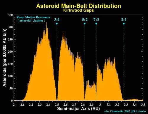 Russian asteroid explosion and past impactors paint a potentially grim future for Earth