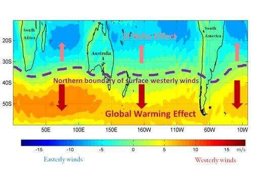 Climate tug of war disrupting Australian atmospheric circulation patterns