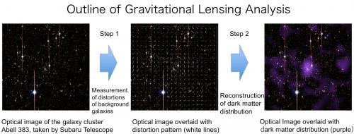 Cosmic giants shed new light on dark matter
