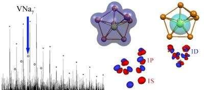 Creating Magnetic Superatoms