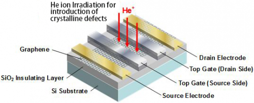 Development of graphene transistor with new operating principle