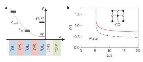Physicists offer explanation for strange magnetic behavior at semiconductor interfaces