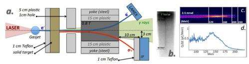 Physicists create tabletop antimatter 'gun'