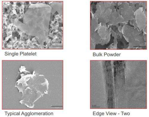 XGS presents new silicon-graphene anode materials for lithium-ion batteries