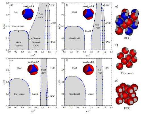 Simulation shows colloids can form into non-crystalline state at below freezing temperatures