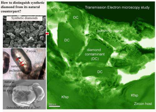Diamonds in Earth's oldest zircons are nothing but laboratory contamination