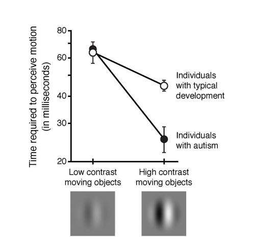 Enhanced motion perception in autism may point to an underlying cause of the disorder