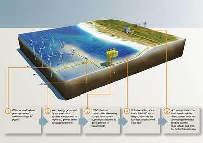 Enhanced power transmission for HVDC