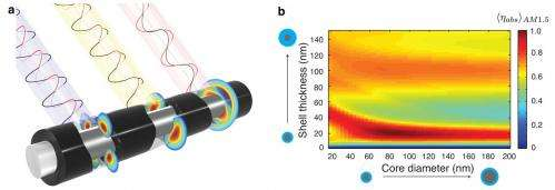 Hybrid nanostructure with extreme light absorption looks promising for photovoltaics