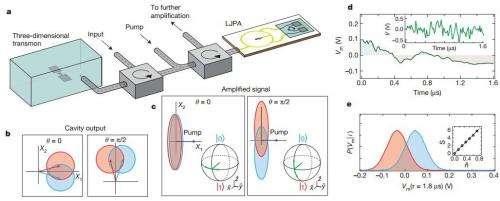 Researchers devise a means to observe single quantum trajectory of superconducting quantum bit