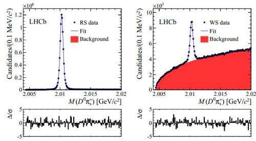 LHC team observes first instance of D-mesons oscillating between matter and antimatter