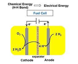 First electricity-making catalyst to use iron to split hydrogen gas