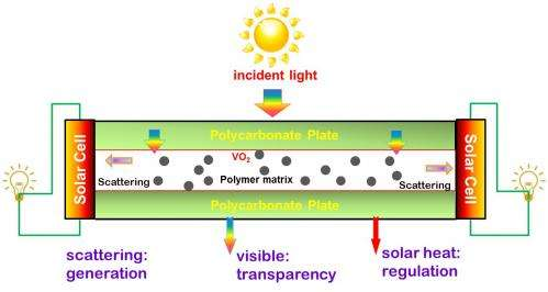 Scientists unveil energy-generating window