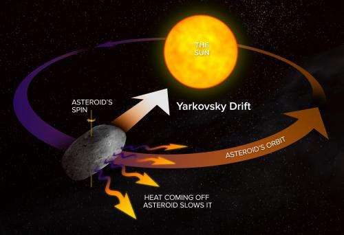 Getting the right spin on a close-passing asteroid