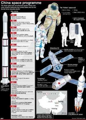 Graphic chronology of China's space programme