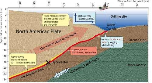 New report in Science illuminates stress change during the 2011 Tohoku-Oki earthquake
