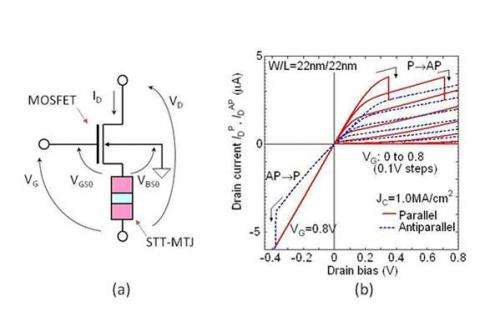 Highly energy-efficient CMOS logic systems