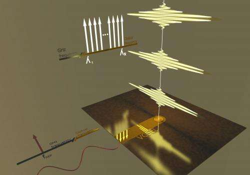 A Terahertz generator with the highest signal quality