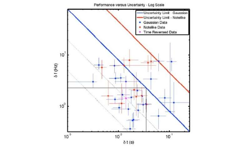 Human hearing beats the Fourier uncertainty principle