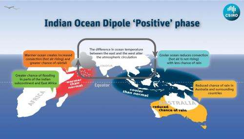 Indian Ocean phenomenon helping to predict extreme weather