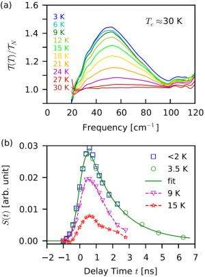 """Infrared light fills a """"gap"""" in iron-based superconductor research"""