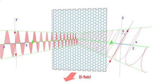 Infrared vision lets researchers see through -- and into -- multiple layers of graphene