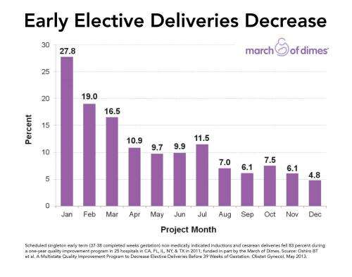 Fewer unnecessary early deliveries seen in multistate, hospital-based study