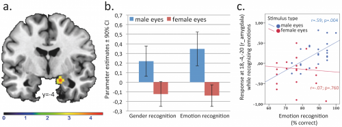 Study shows men better at reading emotions in other men than in women